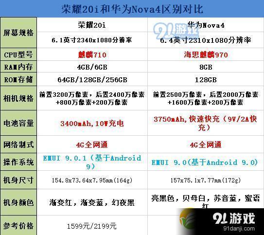 荣耀20i和华为nova4区别对比实用评测_52z.com