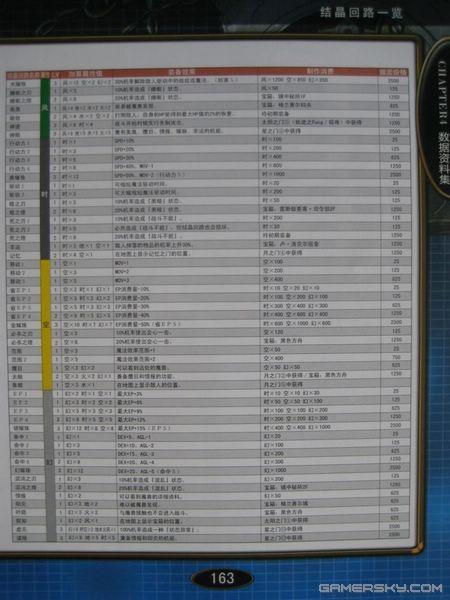 《攻略轨迹空之传说3rd》英雄攻略本扫描图42阿猫阿狗官方图片