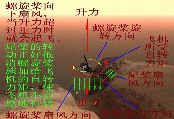 一、侠盗猎车手圣安地列斯直升机基本操作及飞行原理 基本操作:按F或回车进入直升机后发动机自动启动,启动需要几秒时间才能开起来,按W垂直向上起飞,按S降落,Q为向左转,E为向右转,A或方向键左为左侧翻(按此键时向左飞),D或方向键右为右侧翻(按此键时向右飞),方向键上为前倾(按此键时向前飞),方向键下为后仰(按此键时可减速、向后飞),点鼠标左键或按左Alt或右Ctrl为开火(如果它能开火的话),按左Ctrl或小键盘数字键0是另外一种武器(如果有的话),点鼠标中键或同时按住Q和E可以向后看。其中阿帕奇武装直升
